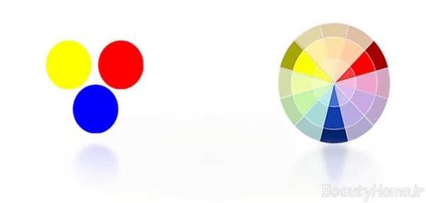 بررسی انواع رنگ دیوار مناسب برای اتاق های مختلف منزل